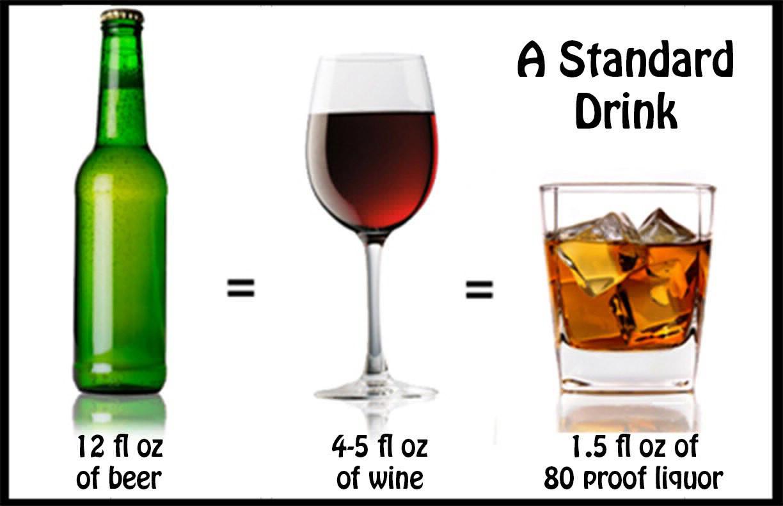 Rượu vang và nồng độ cồn